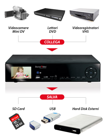 Come convertire cassette da VHS in dvd
